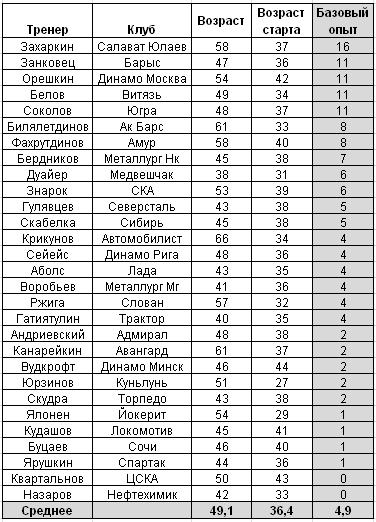 Ботаники против игроков. Тренерские тренды в России и Америке